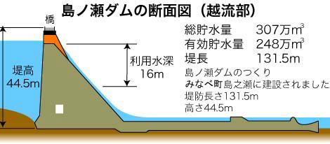 島ノ瀬ダムの断面図