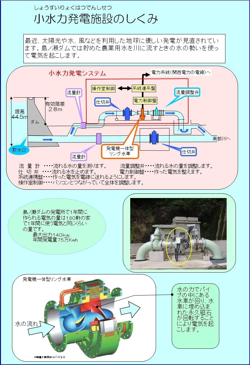 小水力発電のしくみ